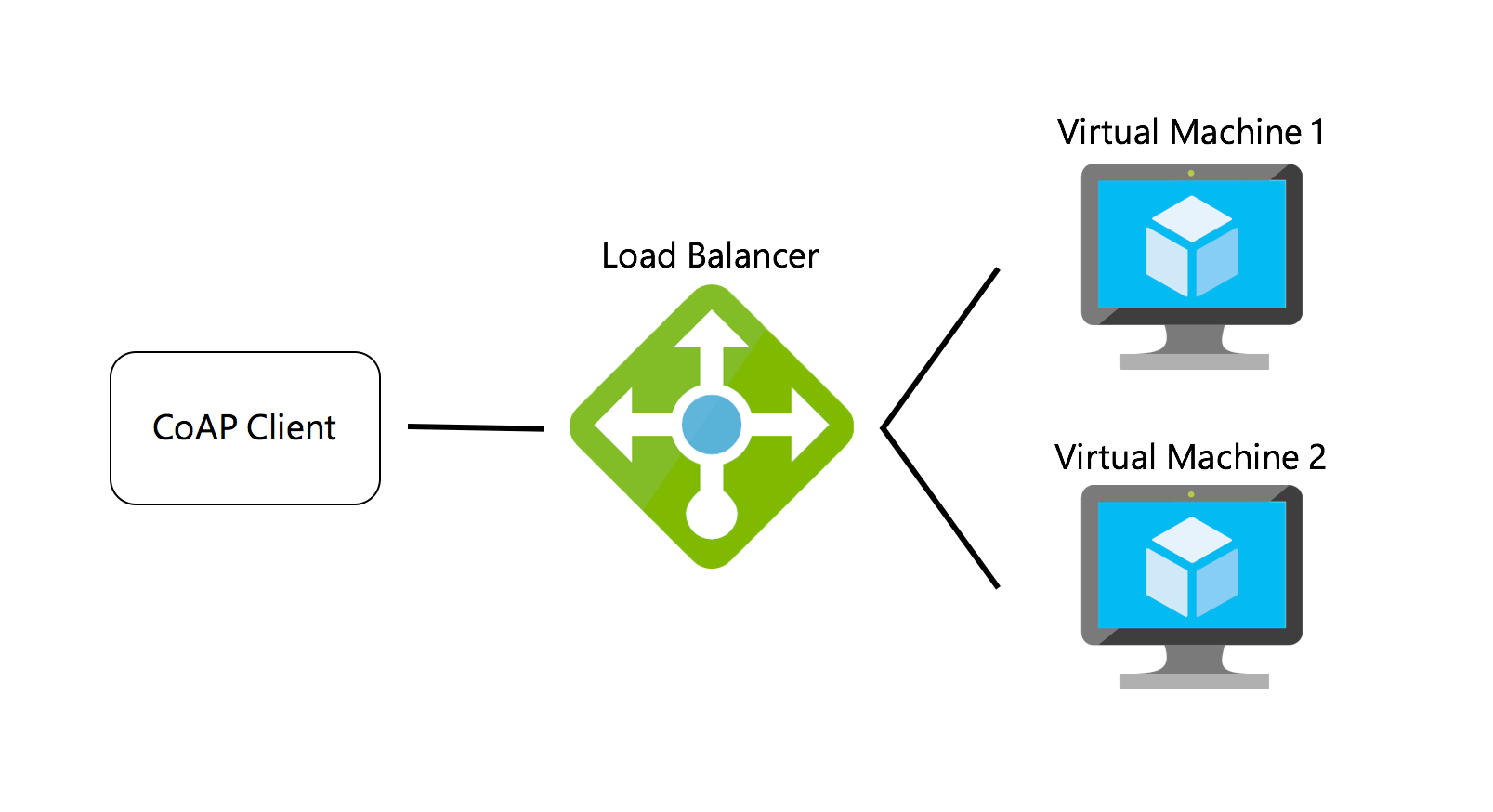 balancing the load The load balancer uses this when allocating requests to servers agent based adaptive load balancing each server in the pool has an agent that reports on its current load to the load balancer.